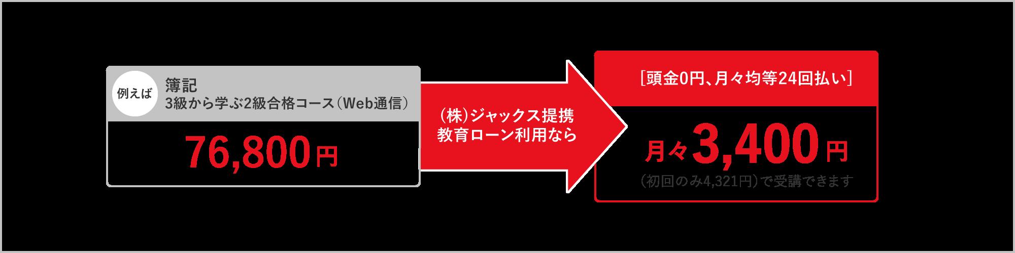 シュミレーション ジャックス ローン